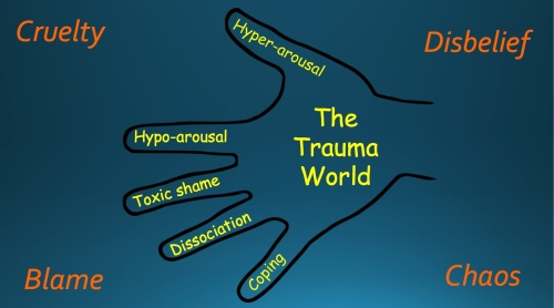 The Trauma World