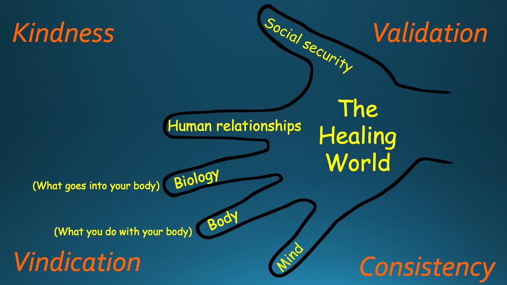The Trauma World and The Healing World